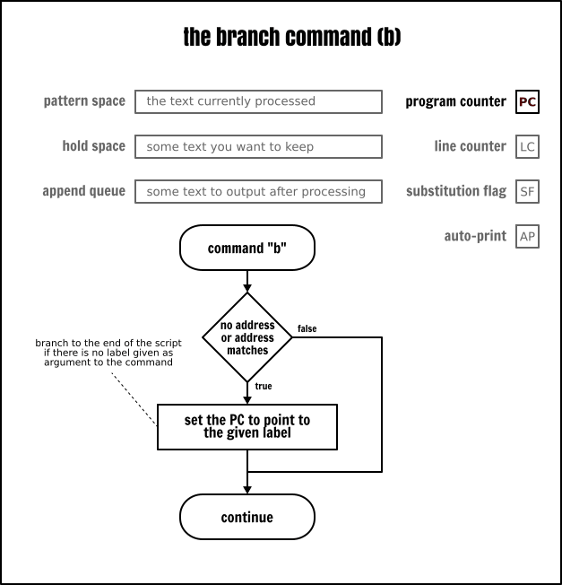 The Sed branch command