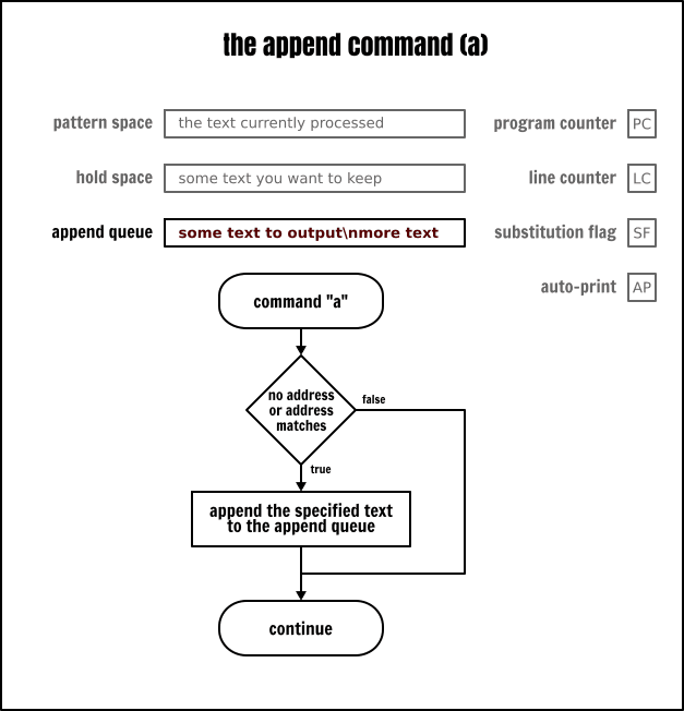 The Sed append command