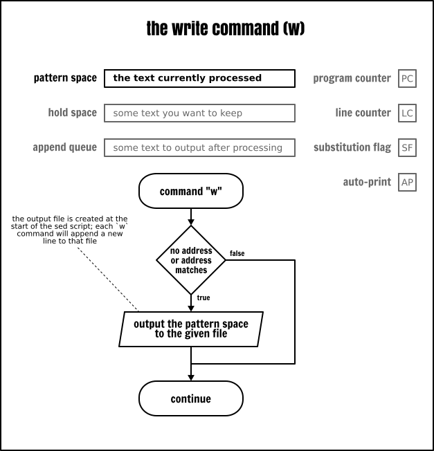 The Sed write command